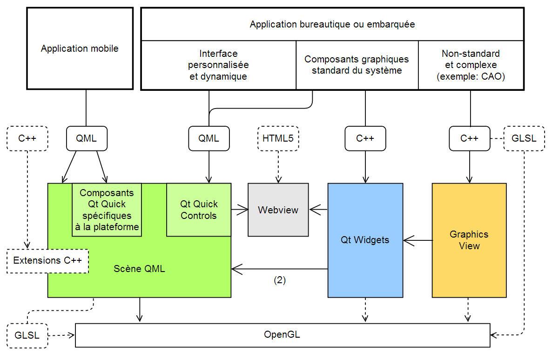 Quel module graphique choisir pour développer une application ?
