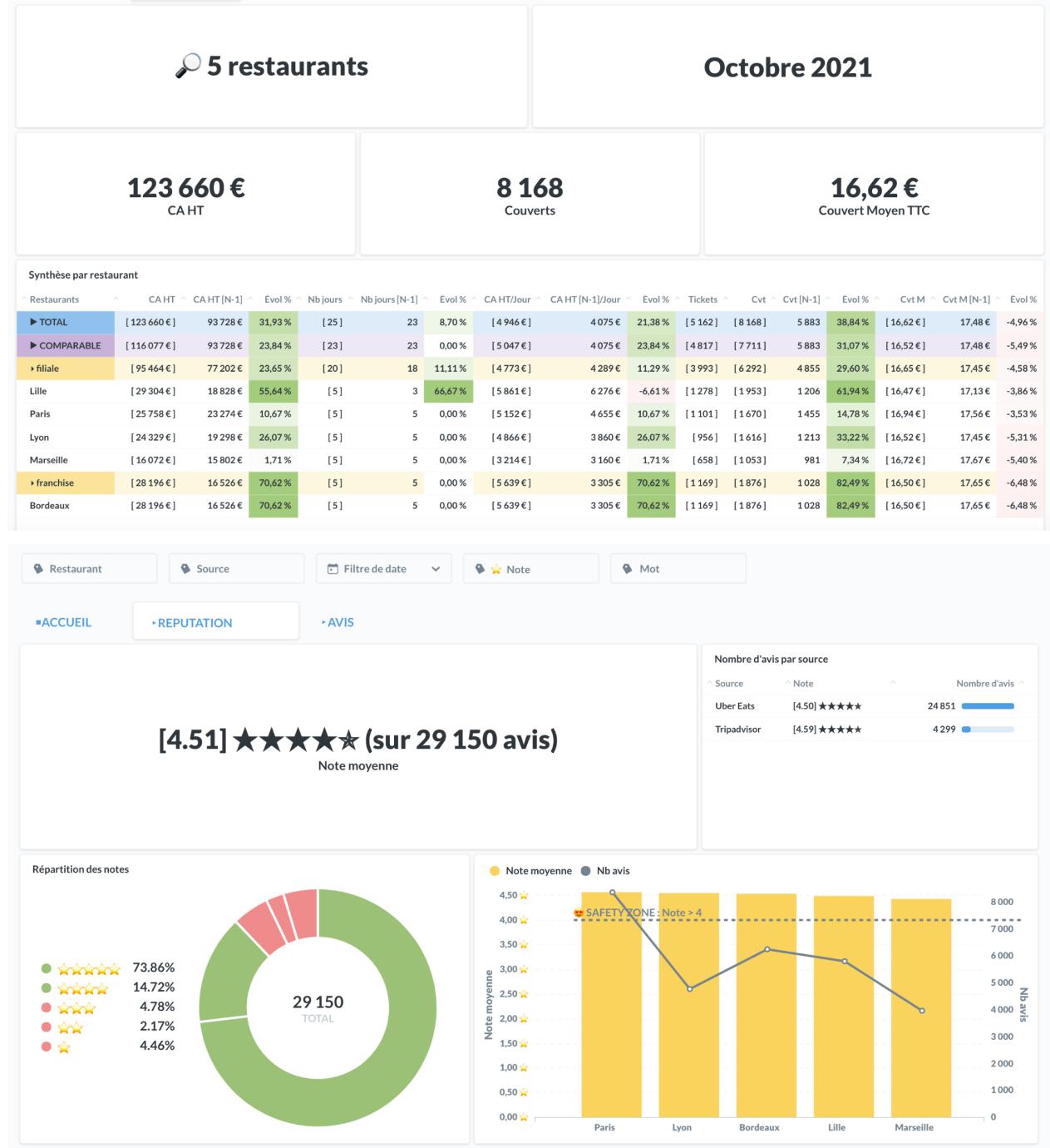 Visualisation de données avec Metabase dans Dvore
